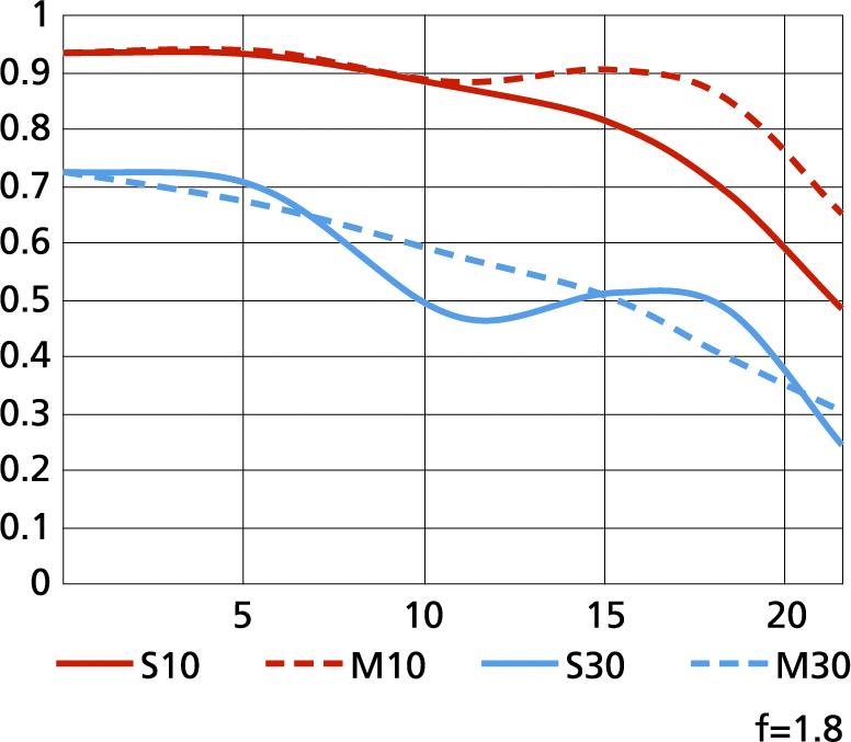 AF-S NIKKOR 35mm f1.8G MTF görbéje