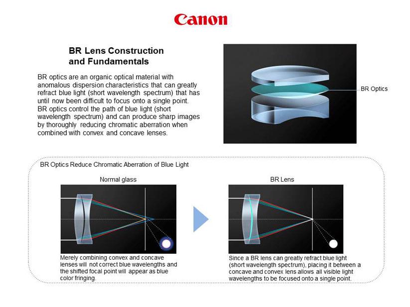 Canon EF 35mm f1.4L II USM új eleme a BR lencsetag.