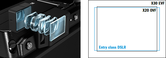 Fujifilm X30 EVF keresője