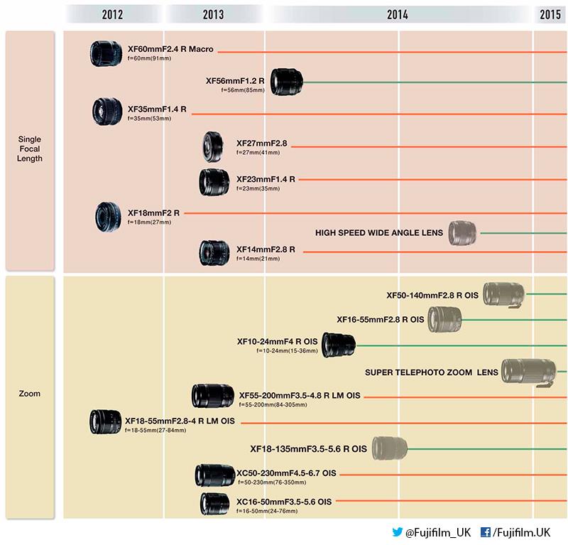 2014-es objektív térkép a Fujifilm X-rendszer objektívjeiről