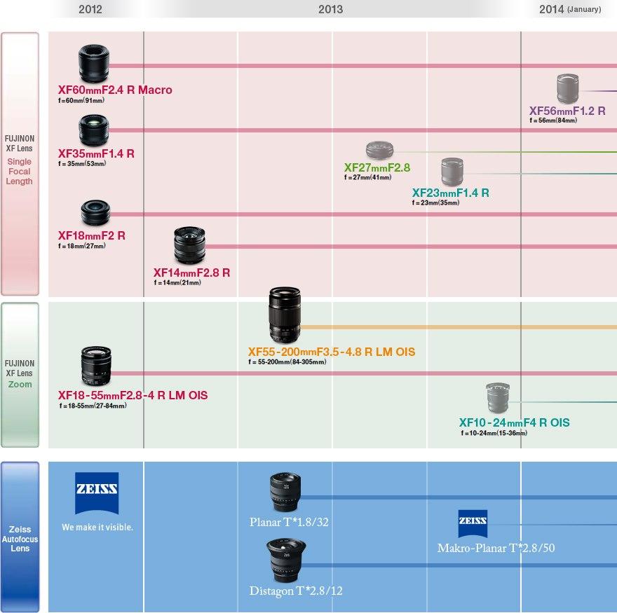 Így fest a Fujifilm 2013-as XF bajonettes objektív térképe