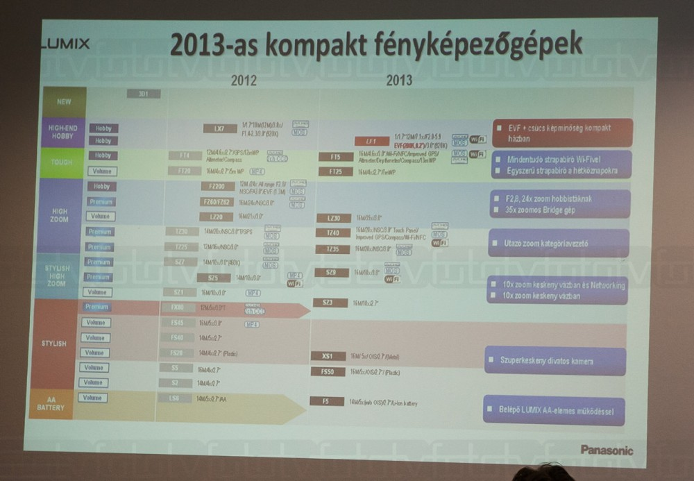 A 2013-as LUMIX kompakt termékkínálat
