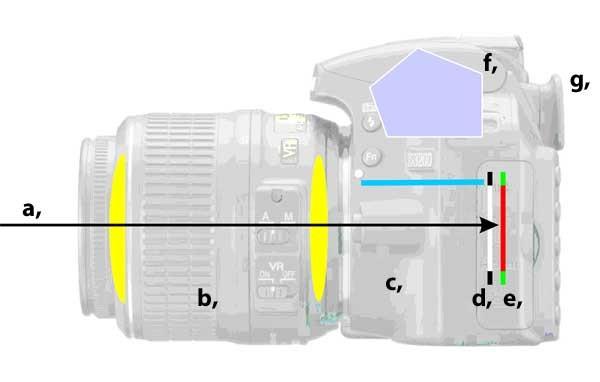 Az expozíciós idő: A fény útja a fényképezőgépben nyitott zár mellett