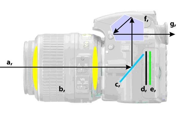 Az expozíciós idő: A fény útja a fényképezőgépben csukott zár mellett