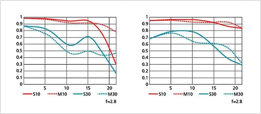 Fényképezőgép objektív választás, a Nikon 24-70 mm F:2,8 MTF görbéje