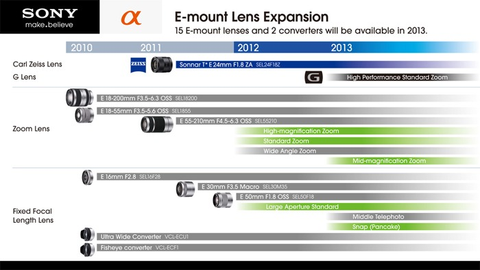 Sony Lens Roadmap Small