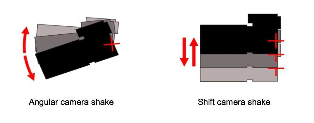 Canon Hybrid Stabilizer